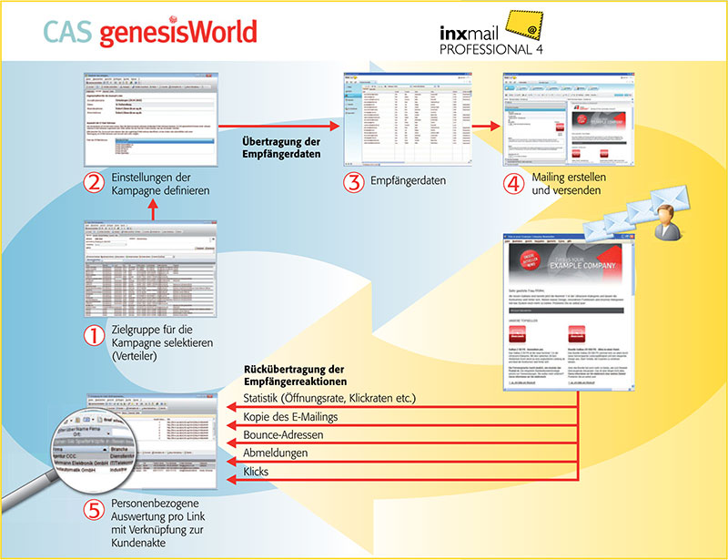 cas_genesisworld_inxmail_intergration